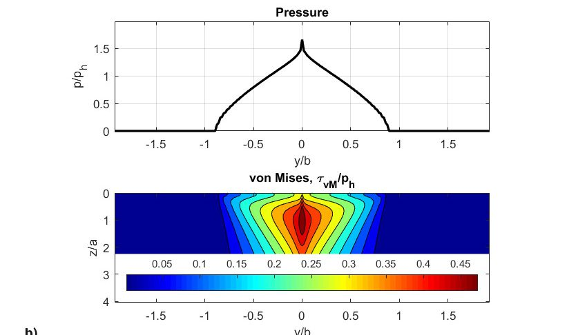 Fig. 8: b) Final dimensionless pressures, von Mises shear stresses