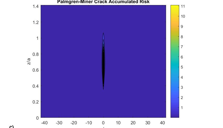 Palmgren-Miner damage map after simulation for the same example of Table 1 with a wear coefficient of =0.5x10-11 [s]