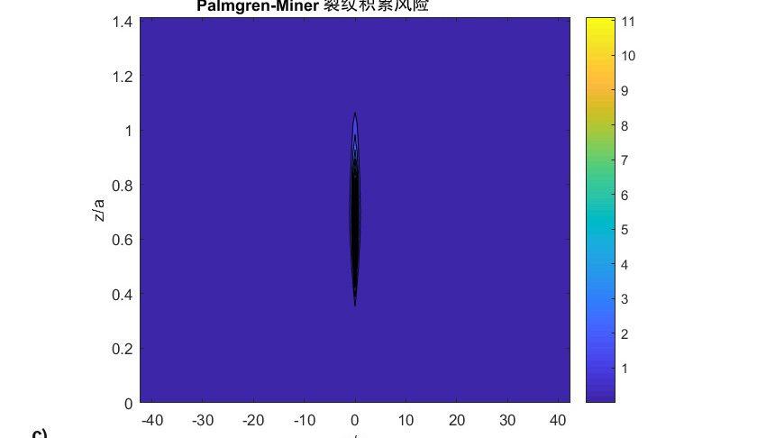 图8:c) 以磨损系数 =0.5x10-11 [s] 对表1的相同例子进行仿真后的Palmgren-Miner损伤图