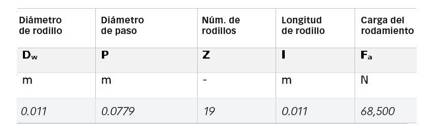 Tabla 1: Principales parámetros geométricos del rodamiento 81212TN y carga aplicada