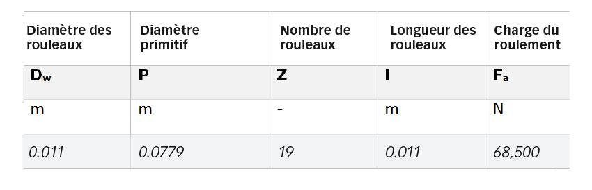 Tableau 1. Principaux paramètres géométriques du roulement 81212 TN et charge appliquée.