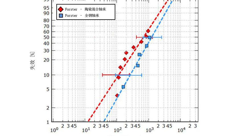 图3a:在良好润滑条件下,分别在最大赫兹压力3.5 GPa和3.1 GPa条件下测试的陶瓷混合轴承和全钢7208型轴承的耐久寿命[8]。