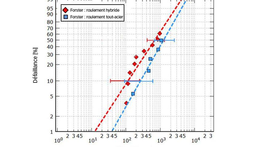 Fig. 3a. Endurance de roulements hybride et tout-acier taille 7208 testés dans de bonnes conditions de lubrification avec une pression hertzienne maximale de 3,5 GPa et 3,1 GPa respectivement, [8].