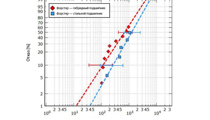 Рис. 3a: Ресурс гибридных и стальных подшипников серии 7208, испытанных в условиях надлежащего смазывания при максимальном давлении по Герцу 3,5 и 3,1 ГПа соответственно [8].