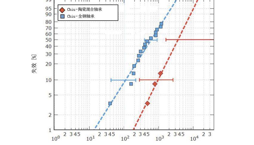图3b:在具有挑战性的环境中,分别在最大赫兹压力2.6 GPa和2.3 GPa条件下测试的陶瓷混合轴承和全钢7208型轴承的耐久寿命[9]。
