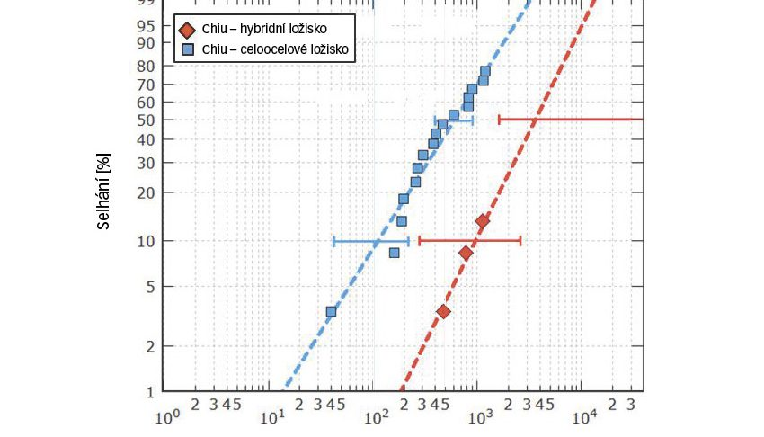 Únavová trvanlivost hybridních a celoocelových ložisek 7208, která byla testována při maximálním Hertzově tlaku 2,6 GPa, resp. 2,3 GPa v náročném prostředí