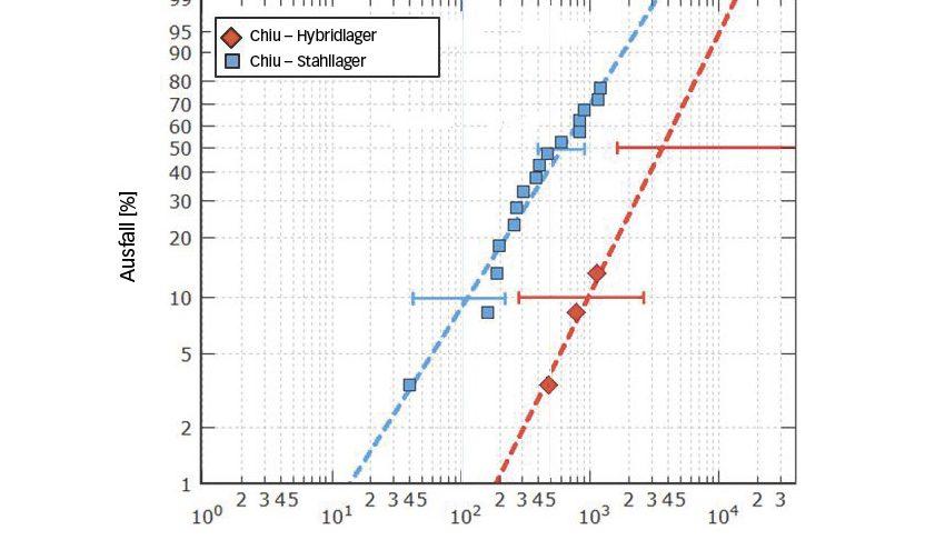 Bild 3b: Lebensdauer von Hybrid- und Stahllagern der Lagergröße 7208, getestet bei einem Hertz'schen Druck von maximal 2,6 GPa (Hybridlager) bzw. 2,3 GPa (Stahllager) unter anspruchsvollen Bedingungen [9]