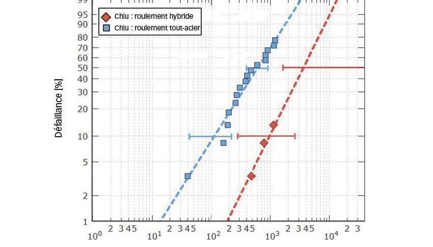 Fig. 3b. Endurance de roulements hybride et tout-acier taille 7208 testés en environnement sévère avec une pression hertzienne maximale de 2,6 GPa et 2,3 GPa respectivement, [9].