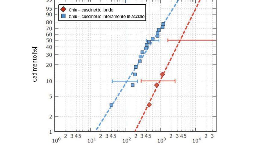 Fig. 3b: Durata di cuscinetti 7208 ibridi e interamente in acciaio sottoposti a una pressione hertziana massima di 2,6 GPa e 2,3 GPa rispettivamente, in un ambiente critico [9].