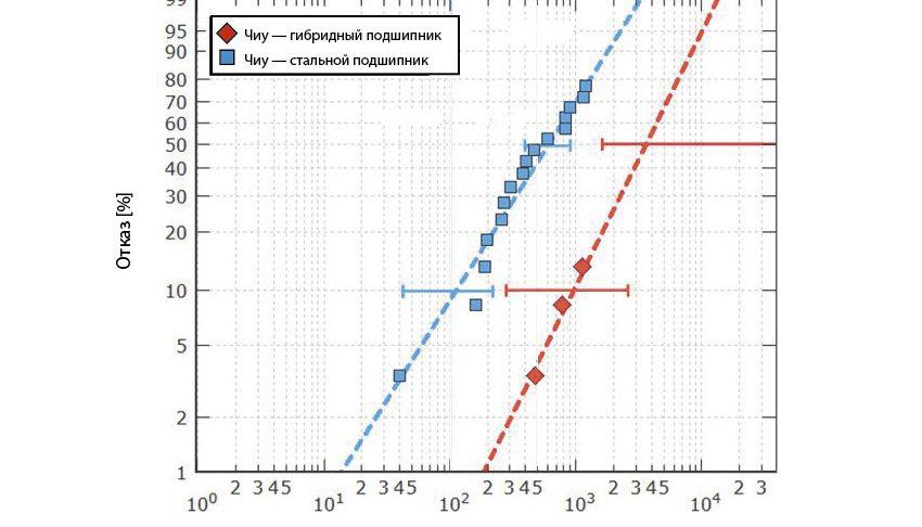 Рис. 3b: Ресурс гибридных и стальных подшипников серии 7208, испытанных в неблагоприятных условиях при максимальном давлении по Герцу 2,6 и 2,3 ГПа соответственно [9].