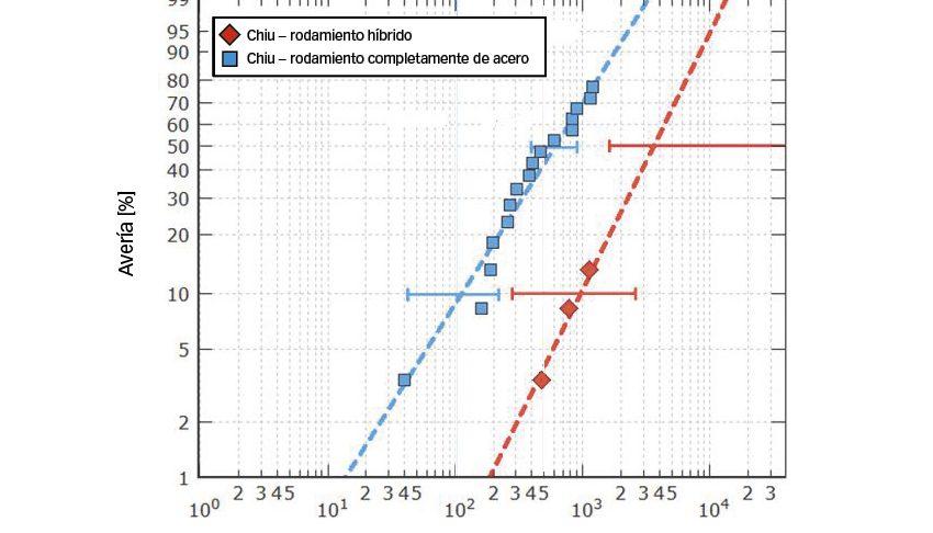 Fig. 3b: Resistencia de vida útil de rodamientos híbridos y completamente de acero del tamaño 7208 sometidos a ensayos a una presión herciana máxima de 2,6 GPa y 2,3 GPa, respectivamente, en un entorno desafiante [9].