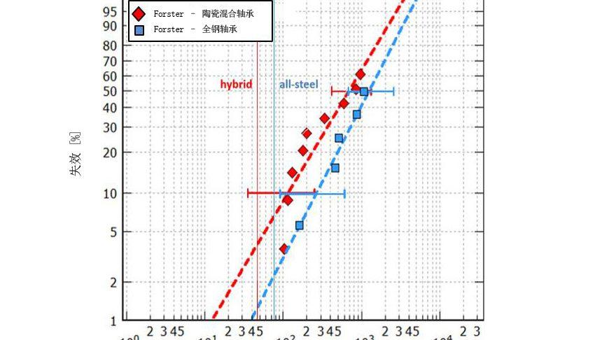 图7a:在良好润滑条件下,分别在最大赫兹压力3.5 GPa和3.1 GPa下测试的陶瓷混合和全钢7208型轴承的计算以及测试耐久寿命[8]。