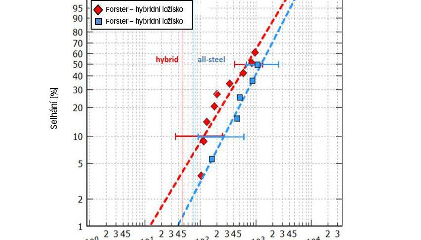Výpočtová a únavová trvanlivost ložisek 7208, která byla testována při maximálním Hertzově tlaku 3,5 a 3,1 GPa (hybridní, resp. celoocelová ložiska) za dobrých mazacích podmínek