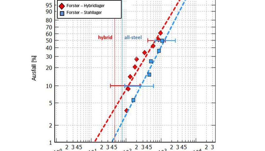 Bild 7a: Berechnete und effektive Lebensdauer von Wälzlagern der Lagergröße 7208, getestet bei einem Hertz'schen Druck von max. 3,5 GPa bzw. 3,1 GPa (Hybrid- bzw. Stahlausführung) unter guten Schmierbedingungen [8]