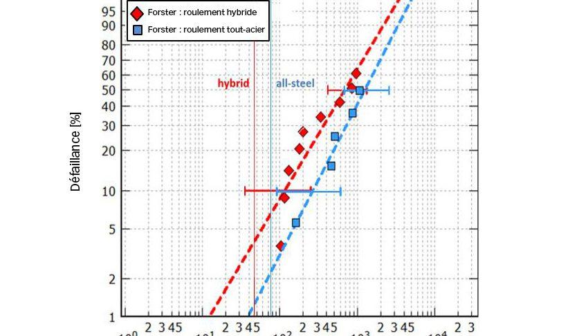 Fig. 7a. Calcul de la durée de vie et endurance des roulements taille 7208 testés sous une pression hertzienne maximale de 3,5 Gpa et 3,1 Gpa (variante hybride et variante tout-acier respectivement) et dans de bonnes conditions de lubrification [8].
