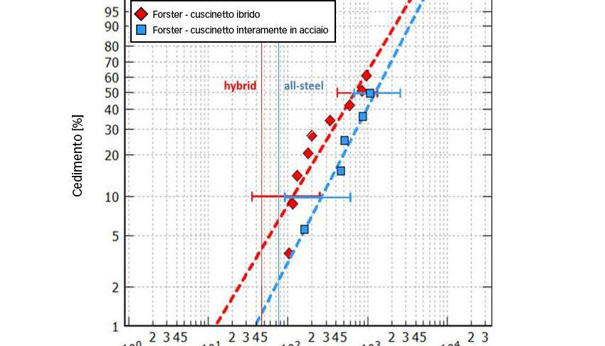 Fig. 7a: Durata calcolata e resistenza dei cuscinetti 7208 sottoposti a una pressione hertziana massima di 3,5 e 3,1 GPa (rispettivamente nella versione ibrida e interamente in acciaio) e in presenza di lubrificazione adeguata [8].