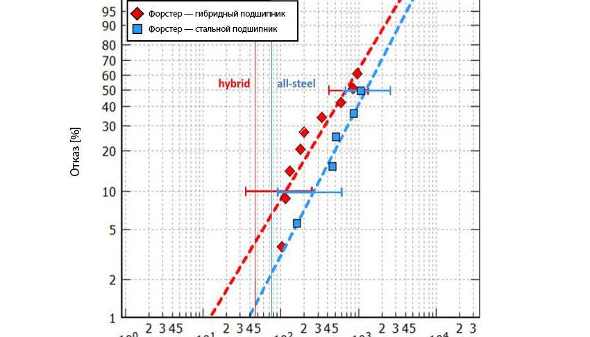 Рис. 7a: Вычисленный ресурс подшипников серии 7208, испытанных в условиях надлежащего смазывания при максимальном давлении по Герцу 3,5 и 3,1 ГПа (для гибридных и стальных подшипников соответственно) [8].