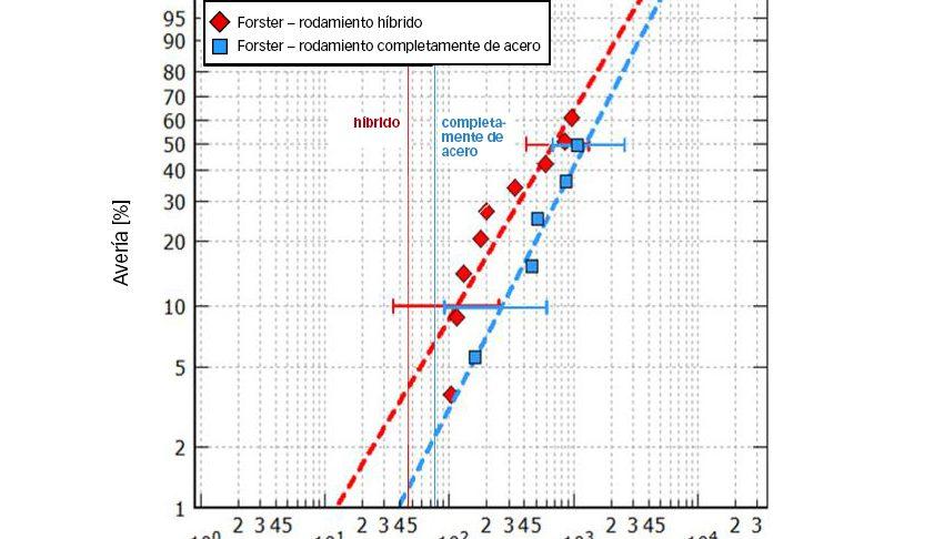 Fig. 7a: Resistencia de vida útil y vida útil calculada de rodamientos del tamaño 7208 sometidos a ensayos a una presión herciana máxima de 3,5 y 3,1 GPa (híbridos y completamente de acero, respectivamente) con buena lubricación [8].
