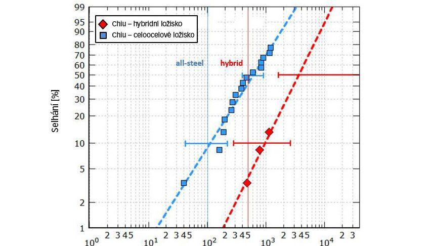 Výpočtová a únavová trvanlivost ložisek 7208 testovaných při maximálním Hertzově tlaku 2,6 a 2,3 GPa (hybridní, resp. celoocelová ložiska) v náročném mazacím prostředí