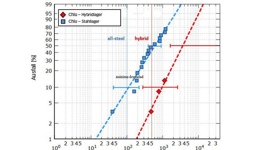 Bild 7b: Berechnete und effektive Lebensdauer von Wälzlagern der Lagergröße 7208, getestet bei einem Hertz'schen Druck von max. 2,6 GPa bzw. 2,3 GPa (Hybrid- bzw. Stahlausführung) unter schwierigen Schmierbedingungen [9]