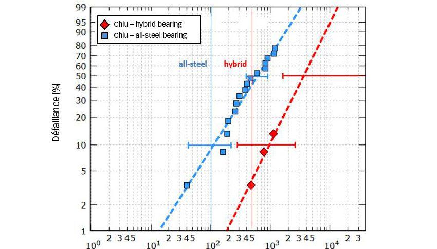Fig. 7b. Calcul de la durée de vie et endurance des roulements taille 7208 testés sous une pression hertzienne maximale de 2,6 Gpa et 2,3 Gpa (variante hybride et variante tout-acier respectivement) et dans des conditions de lubrification médiocres [9].