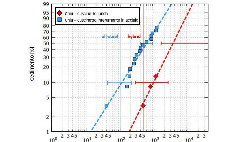 Fig. 7b: Durata calcolata e resistenza dei cuscinetti 7208 sottoposti a una pressione hertziana massima di 2,6 e 2,3 GPa (rispettivamente nella versione ibrida e interamente in acciaio) in un ambiente severo di lubrificazione [9].
