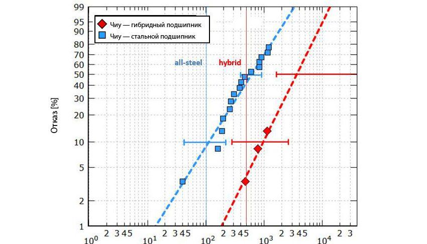 Рис. 7b: Вычисленный ресурс подшипников серии 7208, испытанных в неблагоприятных условиях смазывания при максимальном давлении по Герцу 2,6 и 2,3 ГПа (для гибридных и стальных подшипников соответственно) [9].