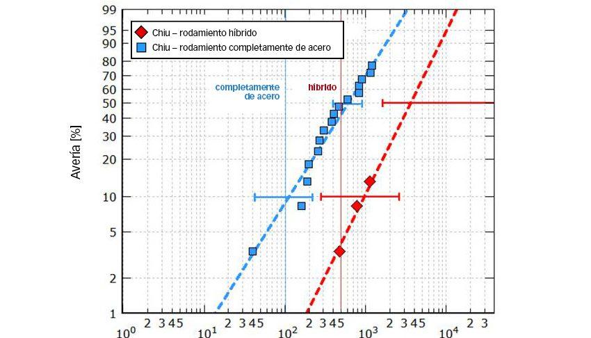 Fig. 7b: Resistencia de vida útil y vida útil calculada de rodamientos del tamaño 7208 sometidos a ensayos a una presión herciana máxima de 2,6 y 2,3 GPa (híbridos y completamente de acero, respectivamente) en un entorno de lubricación desafiante [9].