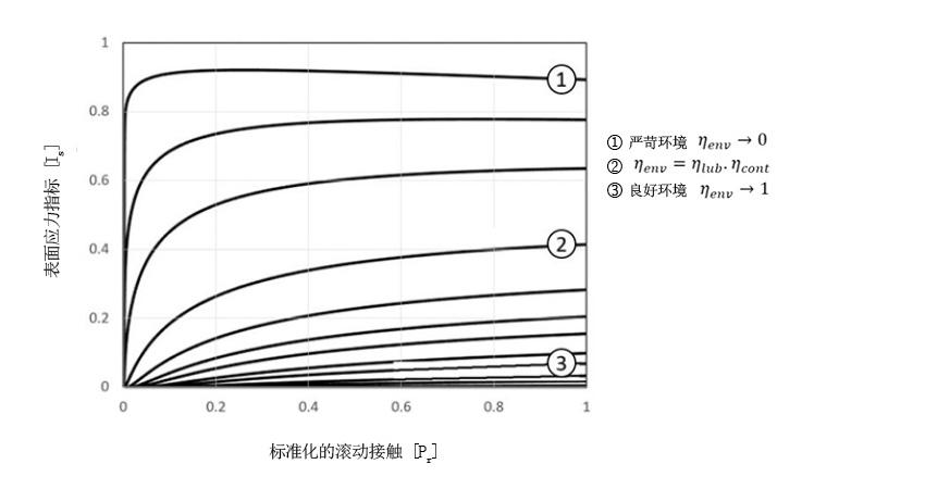图6:陶瓷混合轴承表面应力指标是以载荷和润滑环境为自变量的函数。