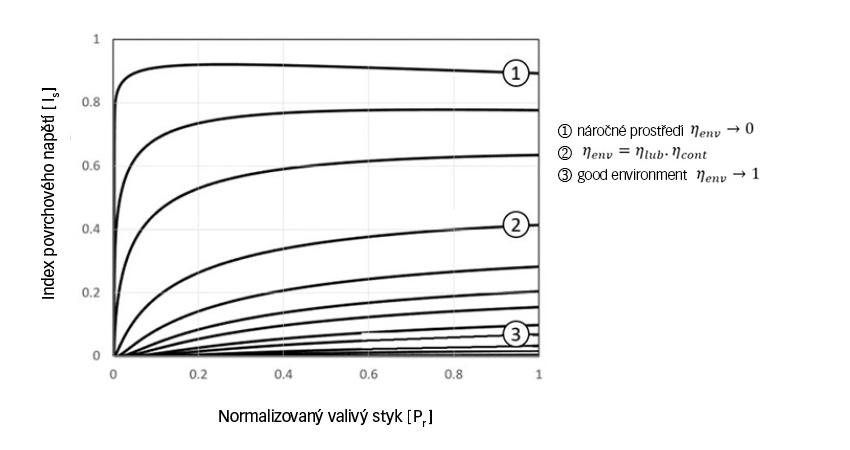 Index povrchového napětí hybridních ložisek jako funkce zatížení a mazacího prostředí.