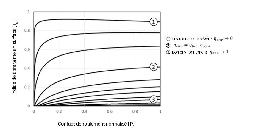 Fig. 6. Indice de contrainte en surface des roulements hybrides en fonction de la charge et des conditions de lubrification.