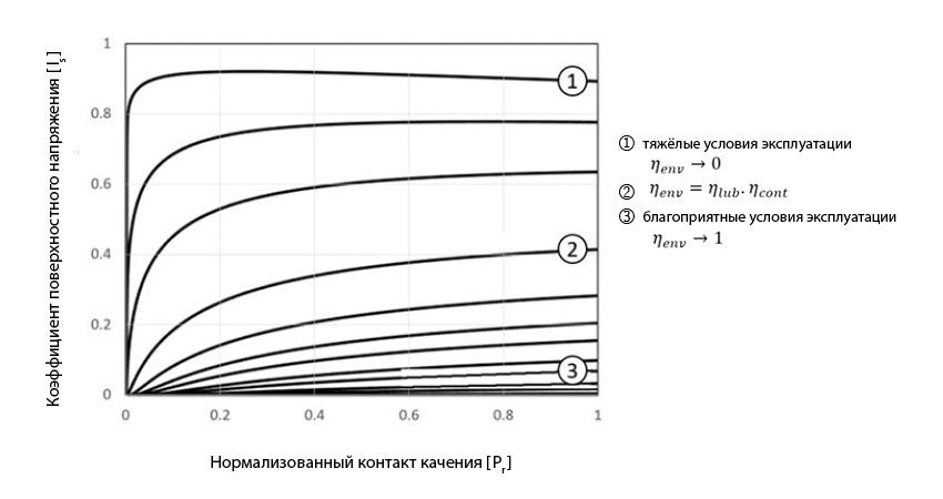Рис. 6: Коэффициент поверхностного напряжения гибридных подшипников в зависимости от нагрузки и условий смазывания