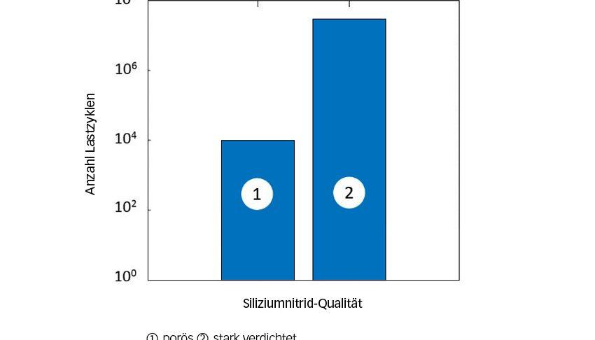 Bild 2: Verbesserung der Ermüdungsfestigkeit von keramischen Wälzkörpern [7]