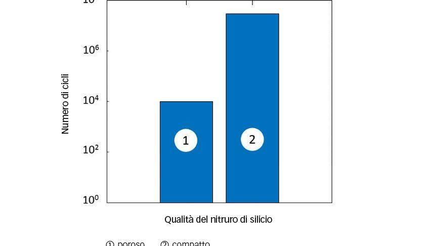 Fig. 2: Miglioramento della resistenza a fatica nei corpi volventi in ceramica [7].