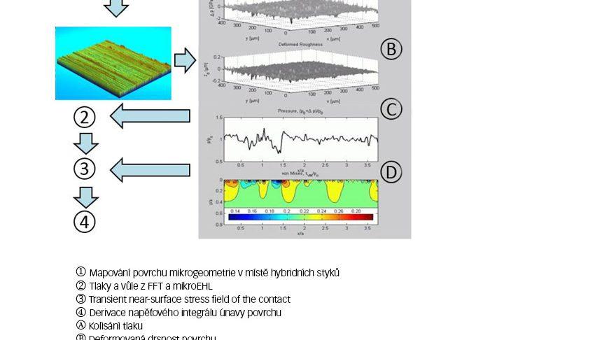 Schématický vývojový diagram pokročilého mikroEHL pro hodnocení únavového poškození povrchu vyvolaného napětím.