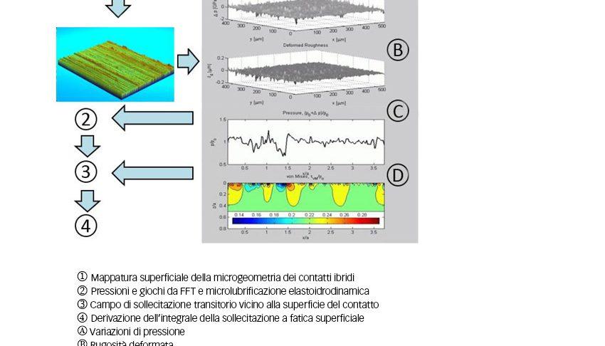 Fig. 5: Schema della microlubrificazione elastoidrodinamica avanzata per la stima dei danneggiamenti dovuti alla sollecitazione a fatica superficiale.