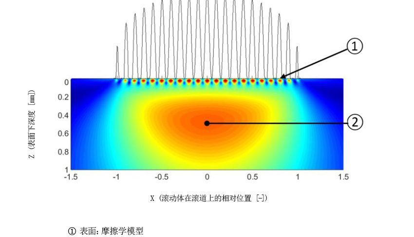 图4:通用轴承寿命模型提出将表面和次表面分开考虑。
