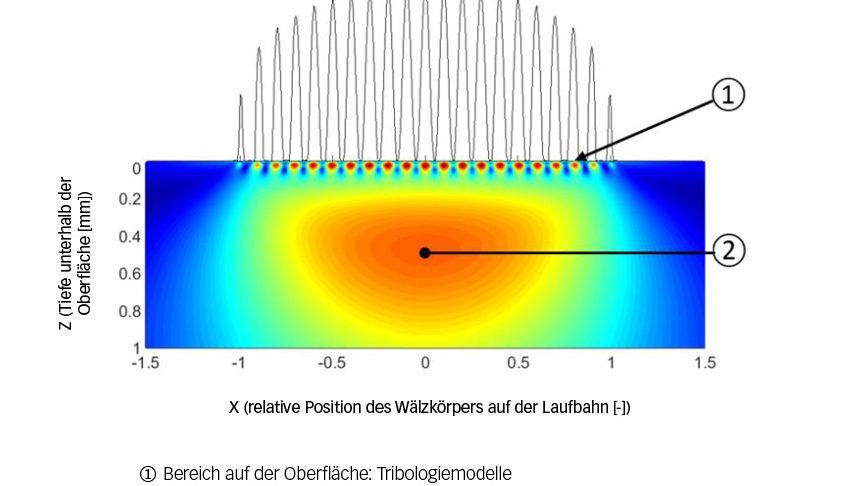 Bild 4: Trennung der Bereiche auf und unterhalb der Oberfläche nach GBLM.