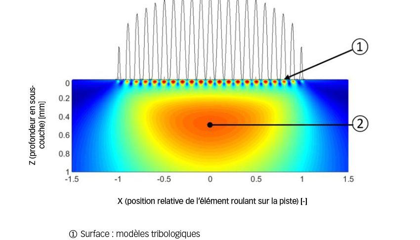 Fig. 4. Distinction entre surface et sous-couche proposée par le GBLM.
