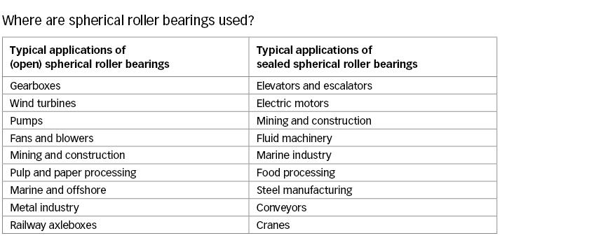Where are spherical roller bearings used?