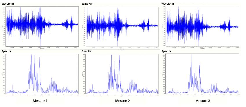 Une répétabilité élevée du signal sur une même partie de la voie lors de différents voyages confirme la fiabilité de la mesure.