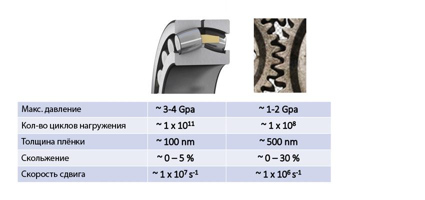 Сравнение типичных условий в зонах контакта для подшипников качения и зубчатых передач