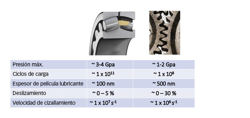Comparación de condiciones típicas entre contactos en rodamientos y engranajes