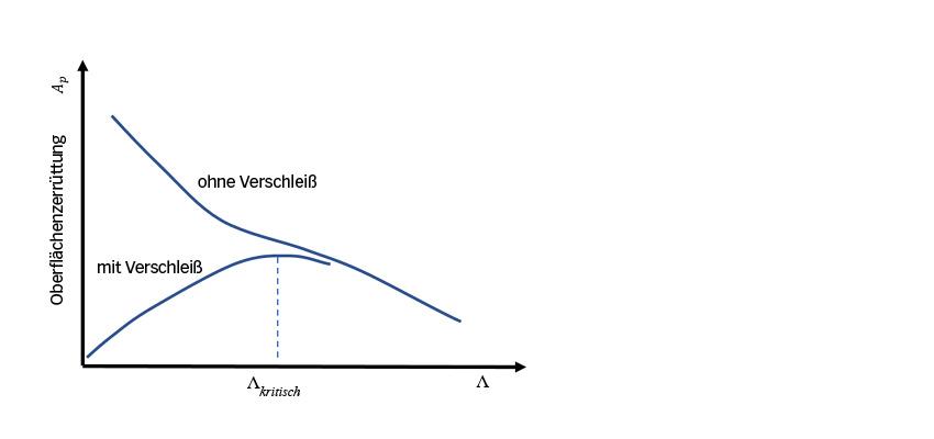 Eine schematische Darstellung der zu erwartenden Trends hinsichtlich des Verhaltens der Oberflächenzerrüttung bei einer bestimmten Filmdicke Λ