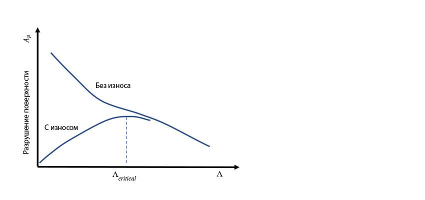 Схематическое представление ожидаемых тенденций разрушения поверхности в зависимости от удельной толщины смазочной плёнки Λ для случаев с умеренным износом и без него.