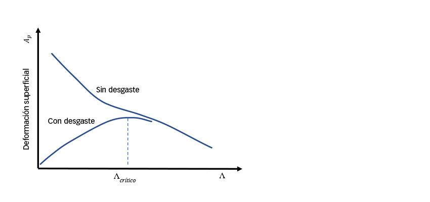 Representación esquemática de las tendencias esperadas en el comportamiento de la deformación superficial con un espesor de película específico
