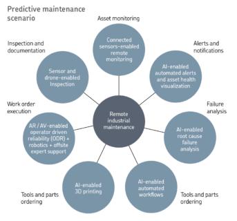 Predictive maintenance scenario